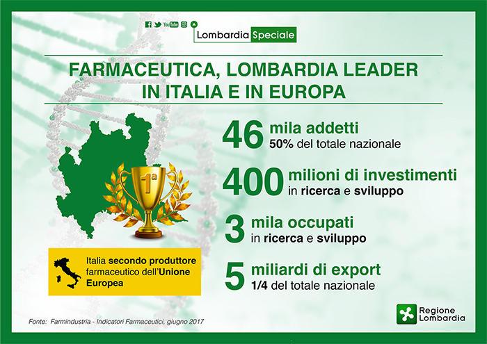 Farmaceutica, Lombardia al top: è leader in Italia e in Europa