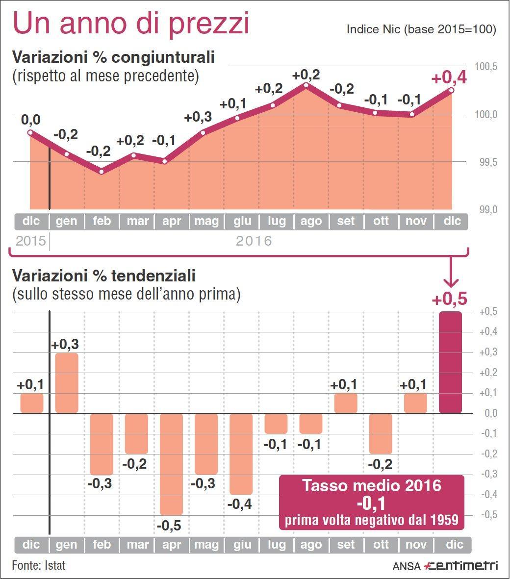 Nel 2016 l Italia torna in deflazione, non succedeva dal 1959