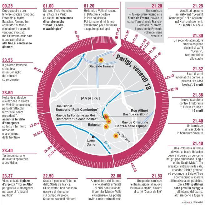 Parigi sotto attacco: gli attentati minuto per minuto