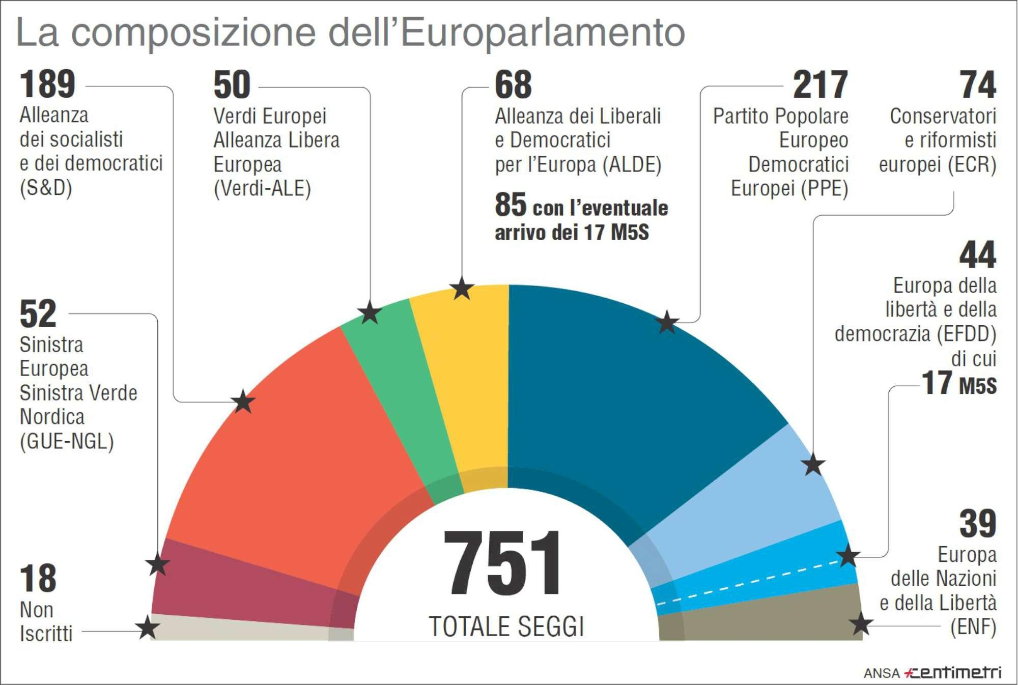 la composizione del parlamento europeo col cambio di m5s