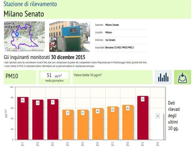Smog, a Milano i valori tornano nella norma E a Napoli le auto si fermano per 6 giorni