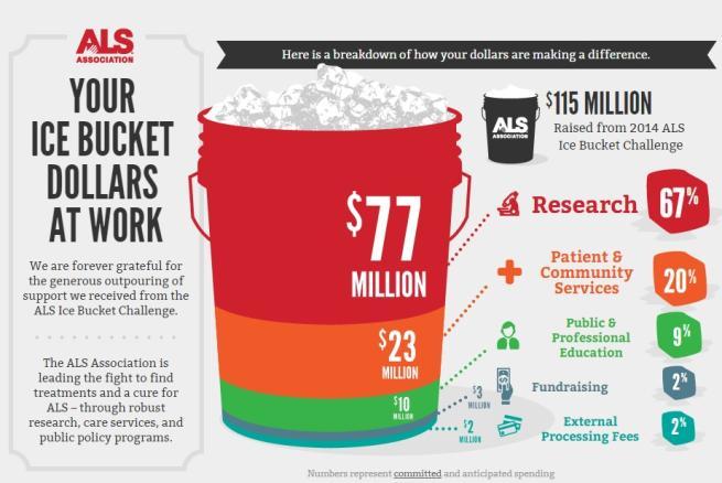 Ice Bucket Challenge, raccolti 106 milioni di euro grazie alle secchiate di ghiaccio