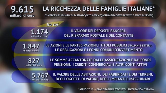 Gli italiani e il risparmio