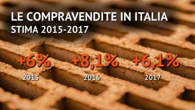 Compravendite immobiliari in risalita nel 2014