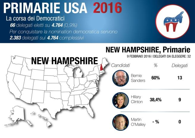 Usa 2016, in New Hampshire vince Sanders Tra i repubblicani Trump batte Kasich