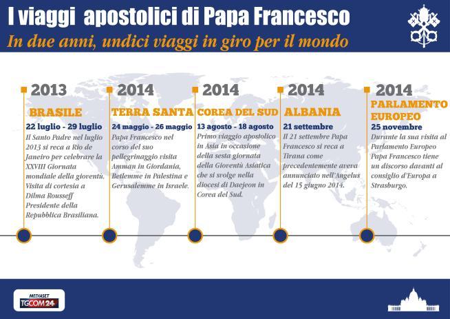 Tutti i viaggi apostolici di Papa Francesco