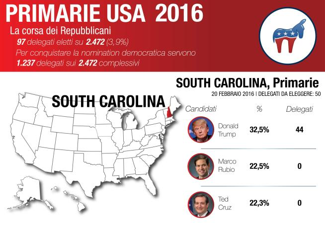 Trump conquista il South Carolina La Clinton batte Sanders in Nevada