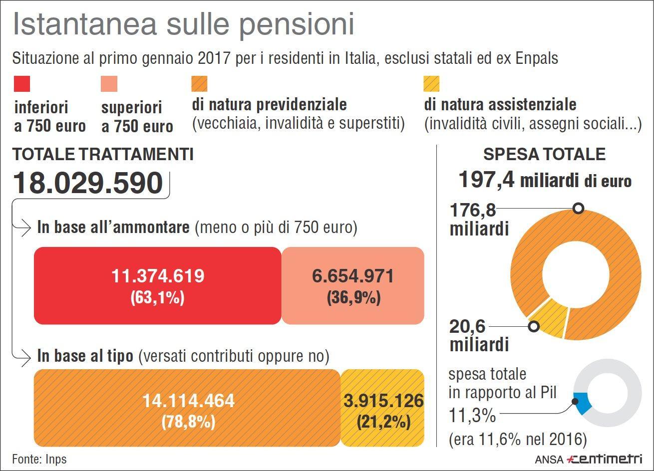 L Inps: nel 2017 attive 18 milioni di pensioni