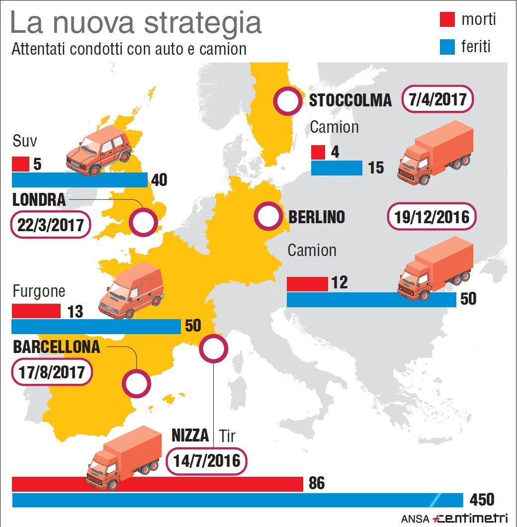 Gli attentati compiuti in Europa con auto e camion