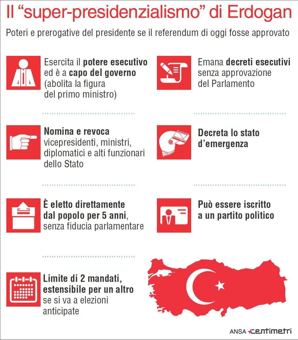 Turchia, domani il referendum costituzionale sui super-poteri a Erdogan