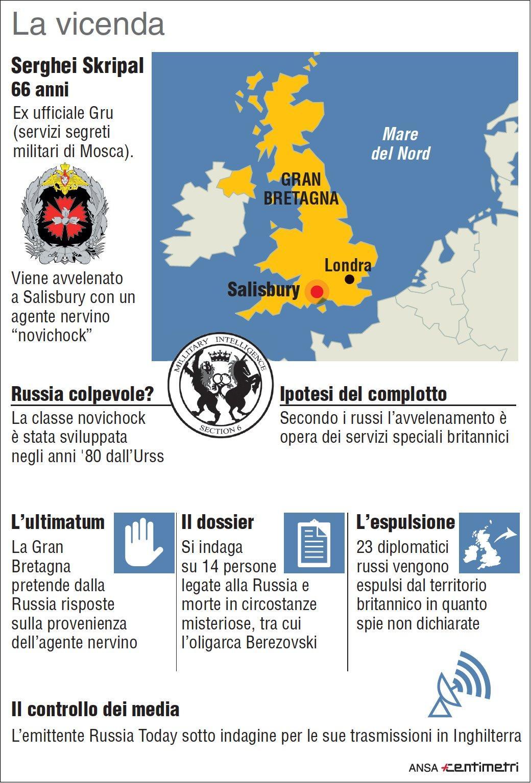 La vicenda della spia russa avvelenata