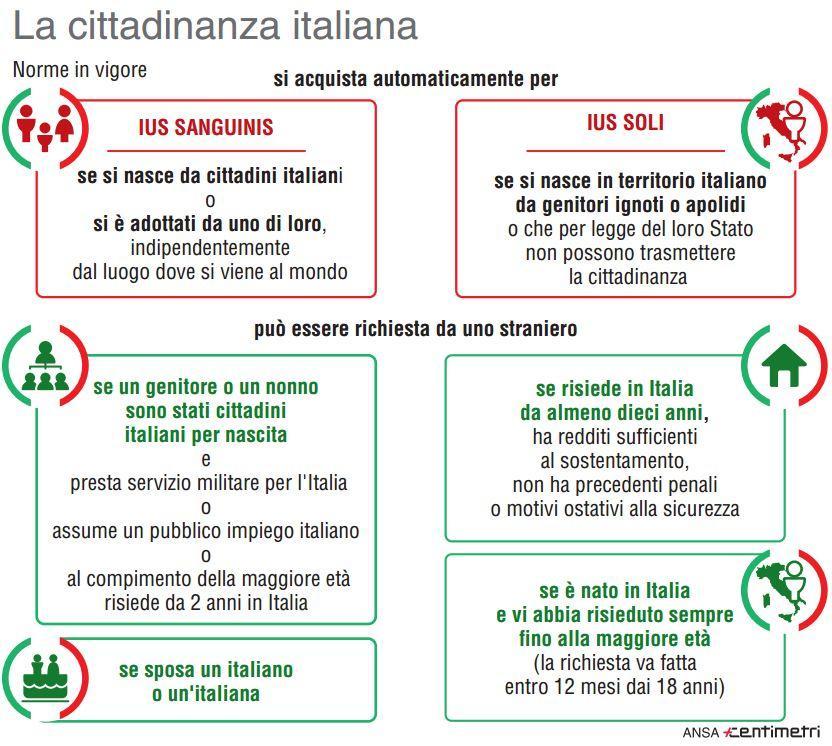 Ius sanguinis e ius soli, come si acquista la cittadinanza italiana