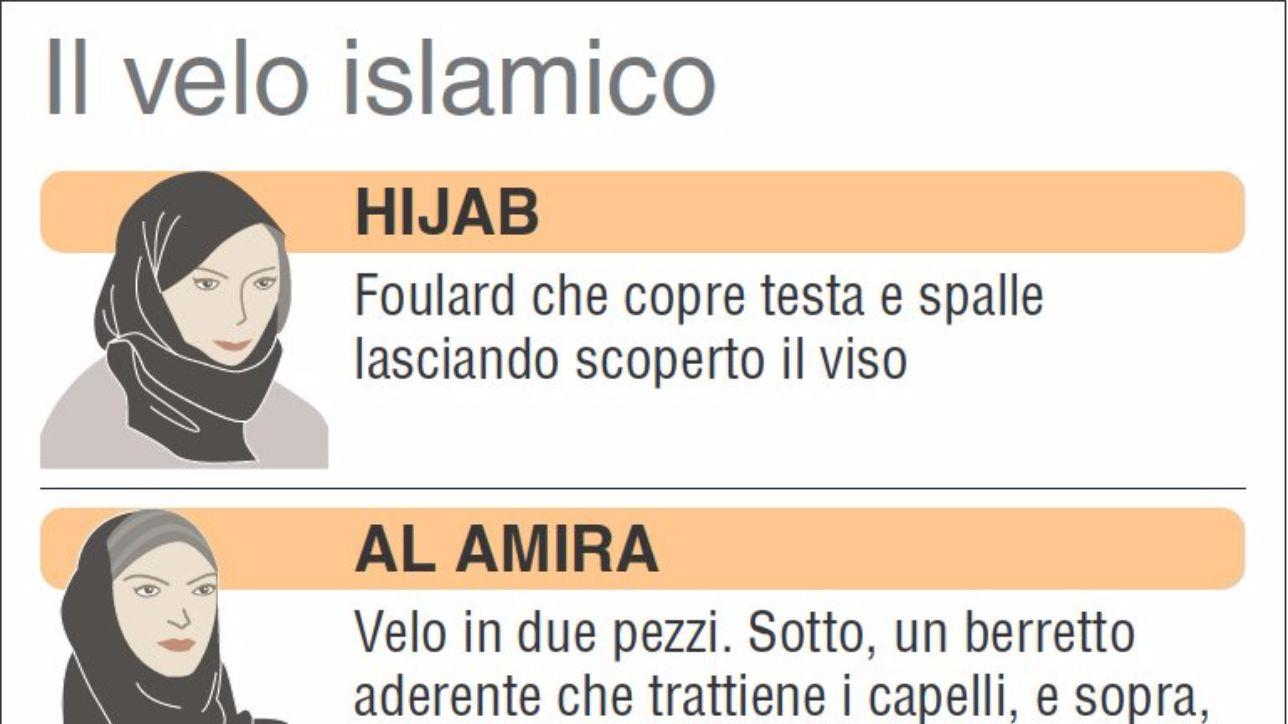 I diversi tipi di velo islamico infografica tgcom24 - Diversi tipi di seno ...