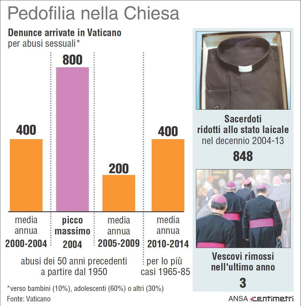 Gli abusi sessuali del clero denunciati alla Santa Sede