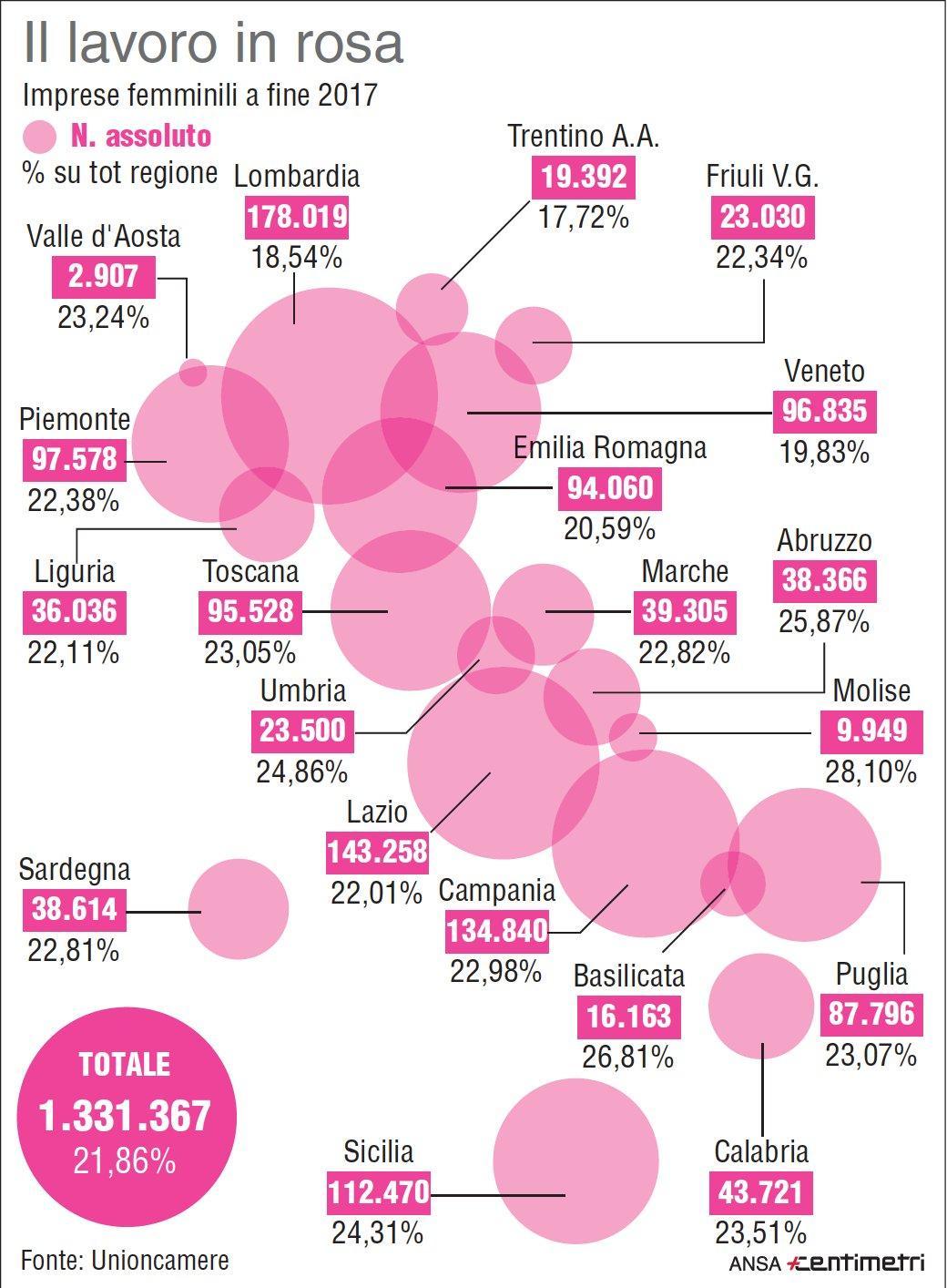 Aumentano le imprese guidate da donne: +10mila nel 2017