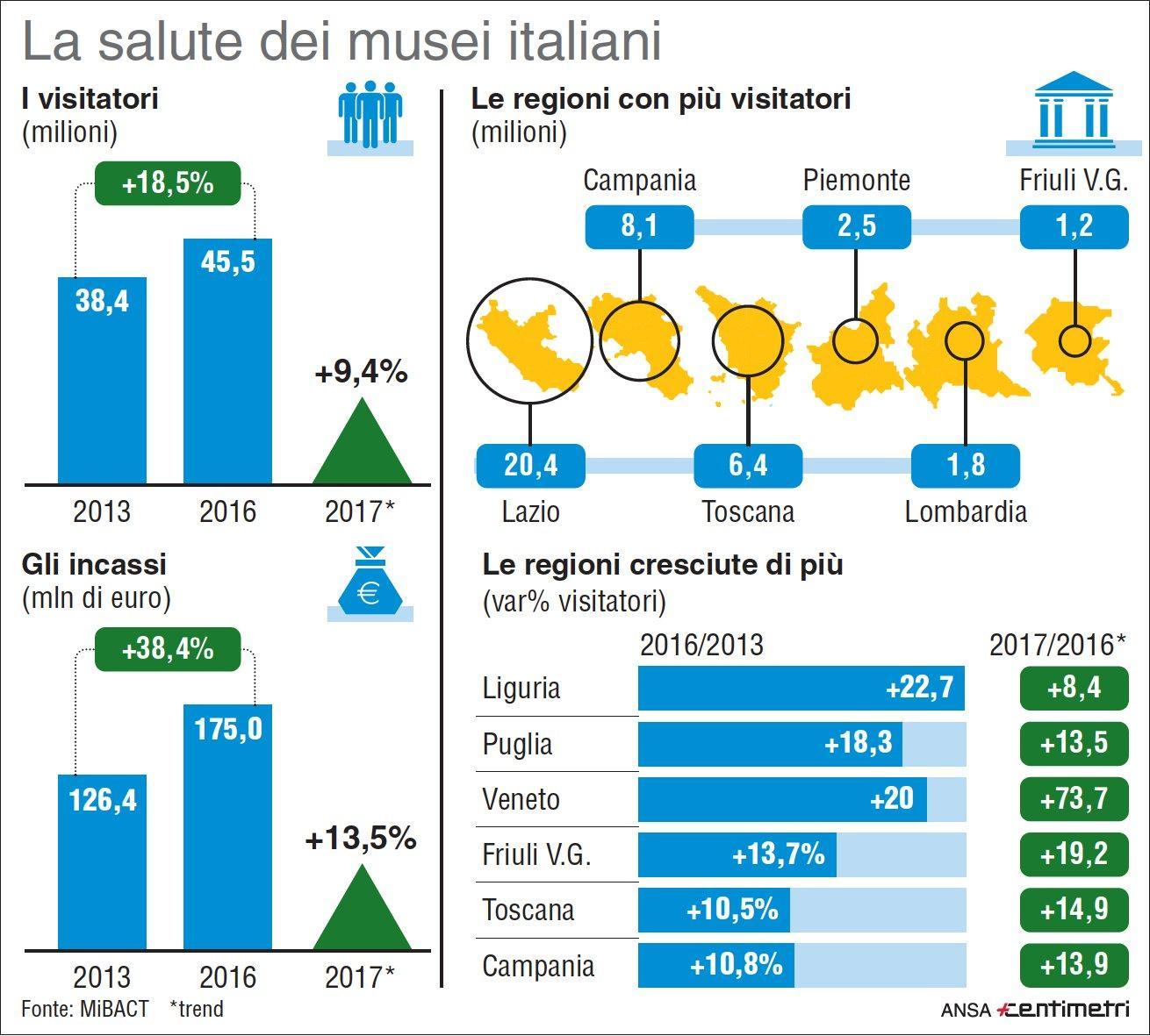 Mibact, i dati sui musei italiani nel 2016-2017