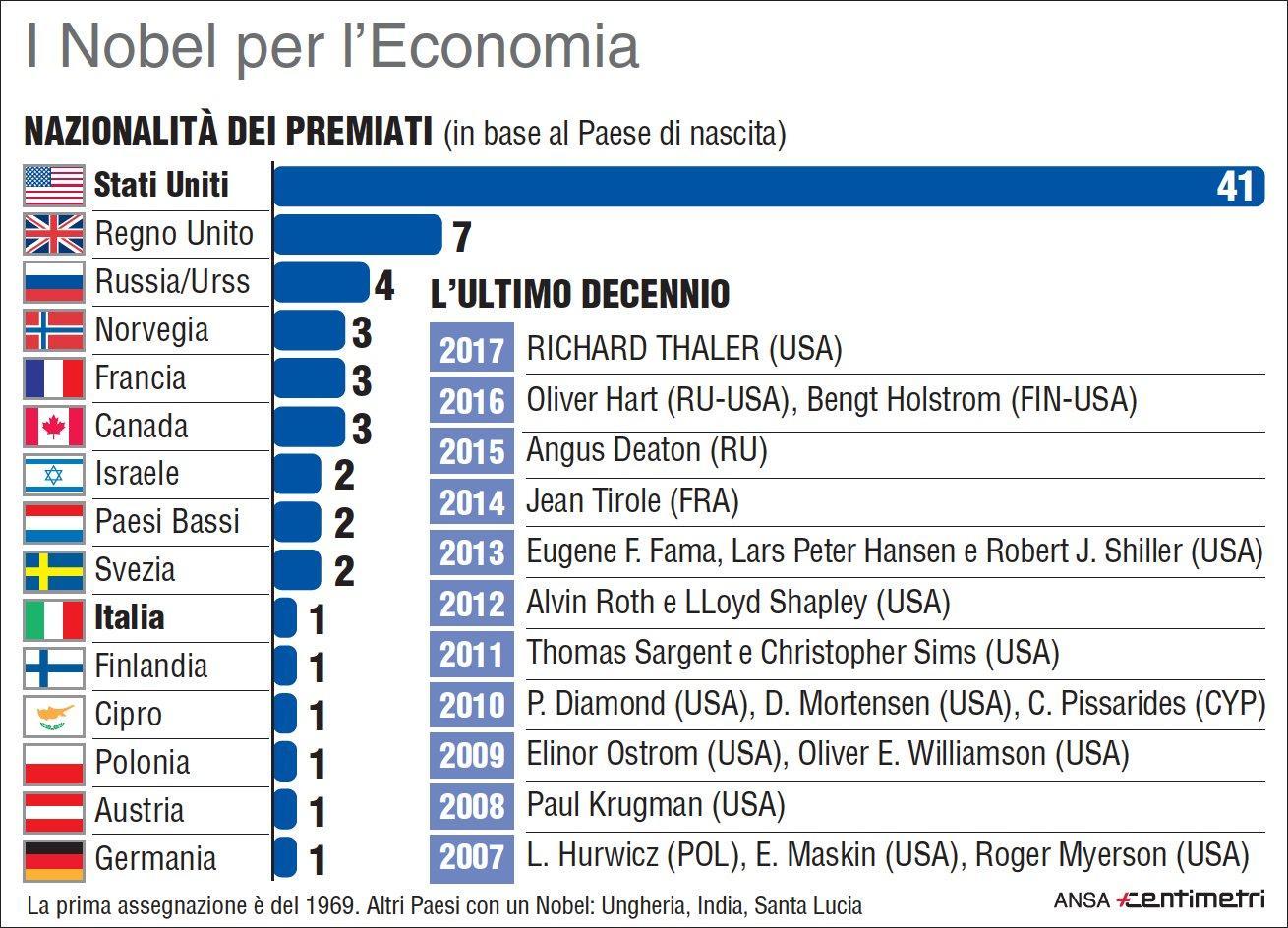 I premi Nobel per l Economia