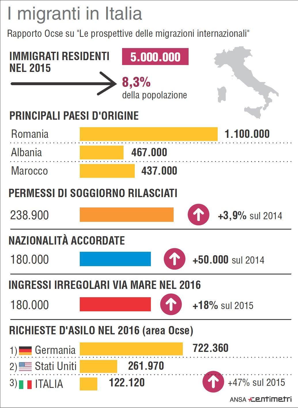 I migranti in Italia, il rapporto dell Ocse