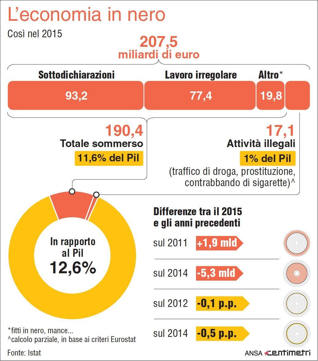 Istat, economia sommersa e attività illegali valgono 208 miliardi: il 12,6% del Pil