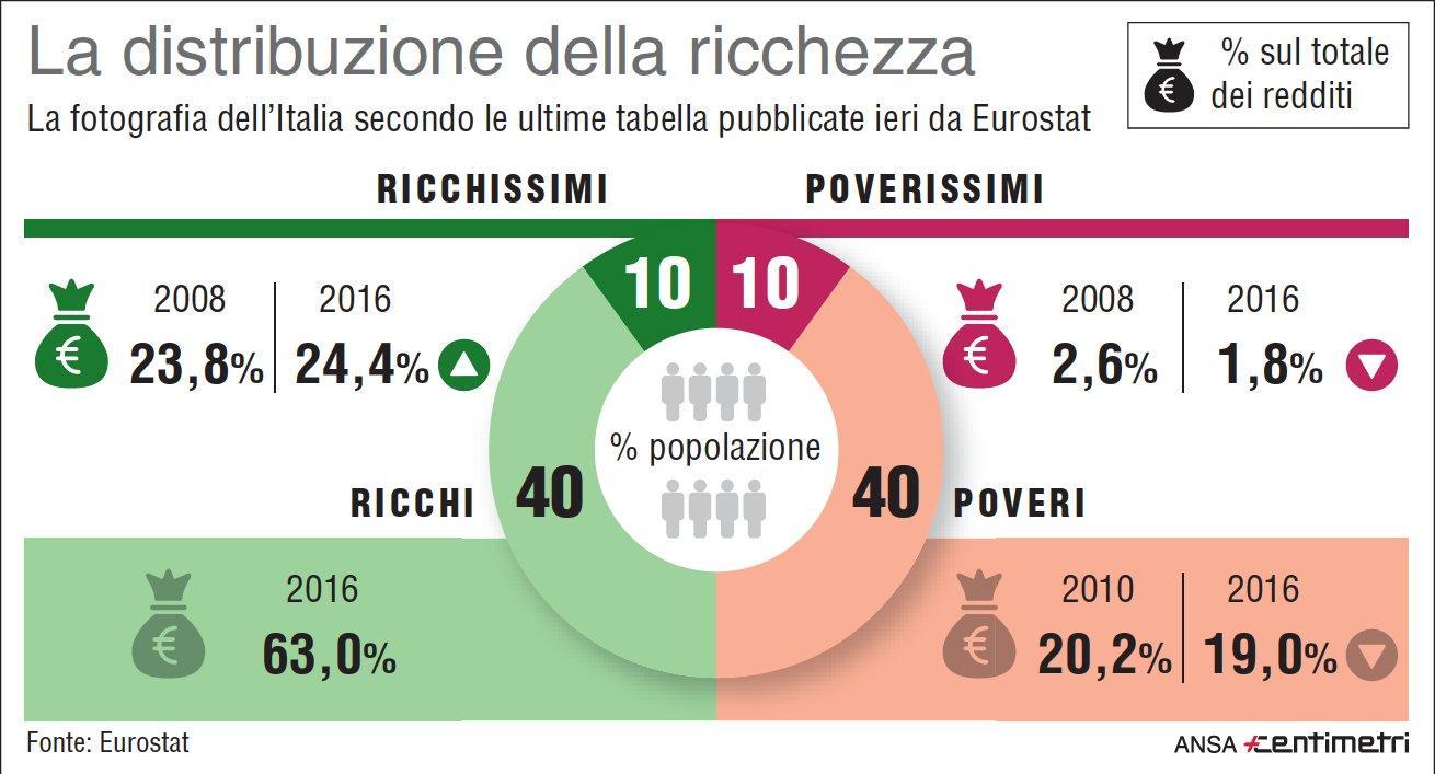 Divario sociale in crescita, la distribuzione della ricchezza