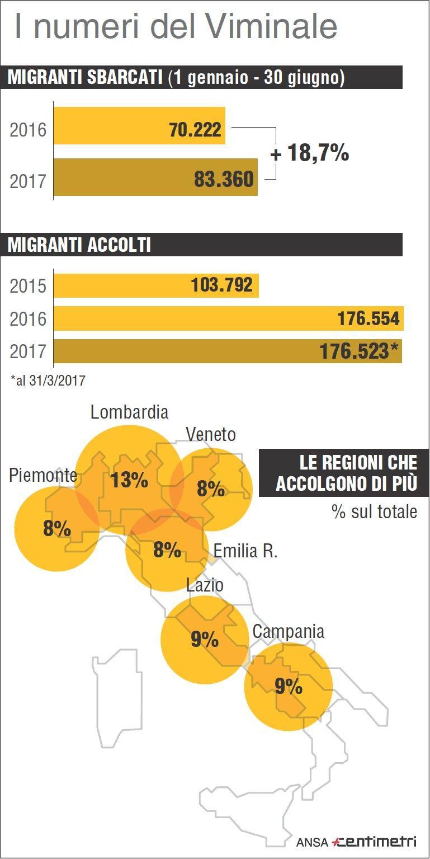 Migranti, i numeri del Viminale
