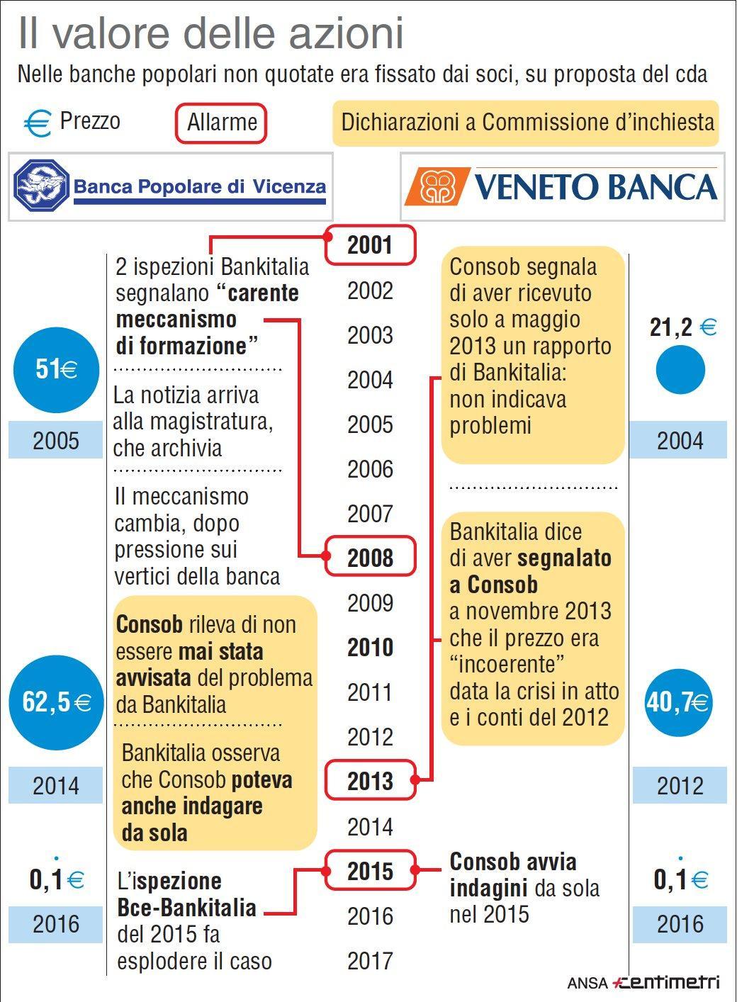 Banche Venete, il tracollo delle azioni