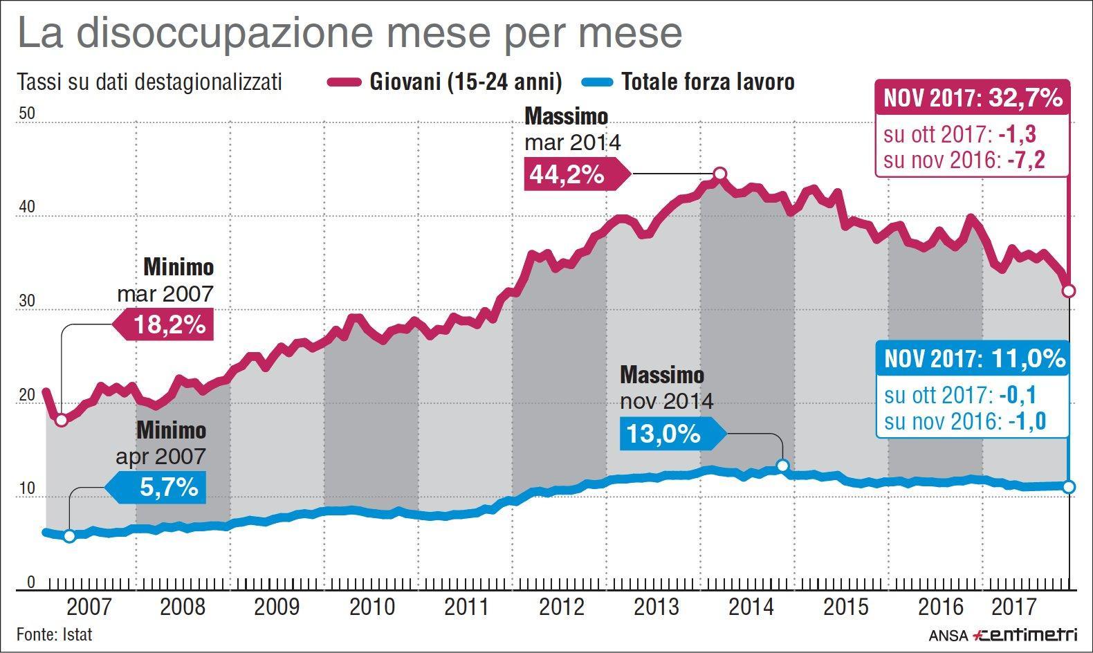Disoccupazione, dal 2007 a oggi mese per mese