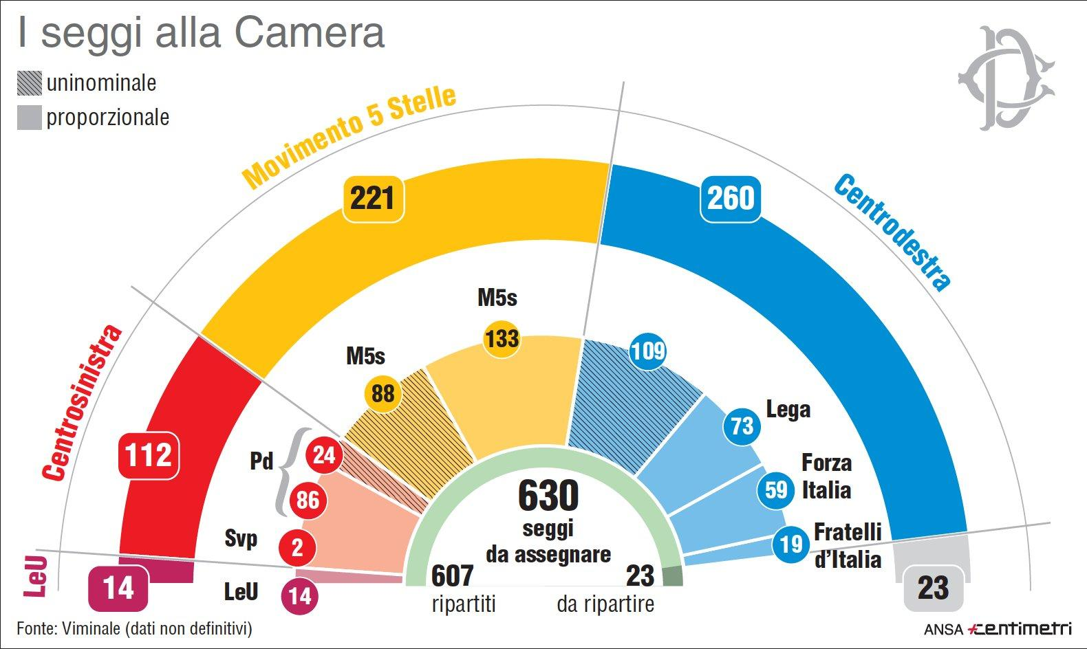 Elezioni la ripartizione dei seggi a camera e senato for Camera e senato differenze