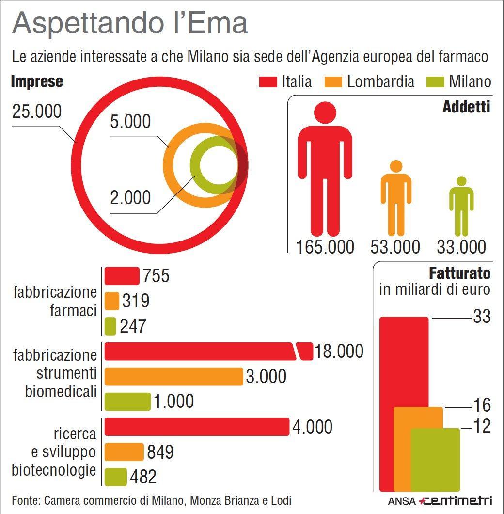Le imprese del settore farmaceutico in Italia