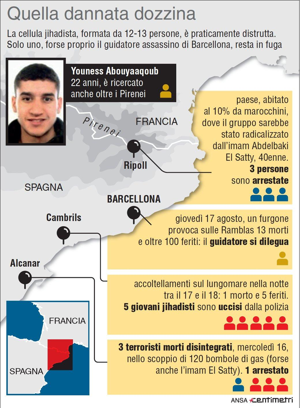 La cellula jihadista dell attentato di Barcellona