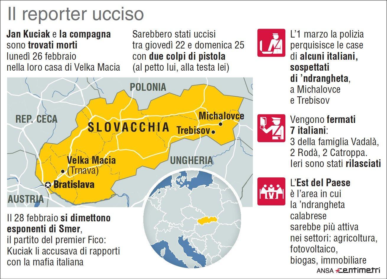 Slovacchia omicidio jan kuciak rilasciati i sette italiani arrestati tgcom24 - Agenzia immobiliare slovenia ...