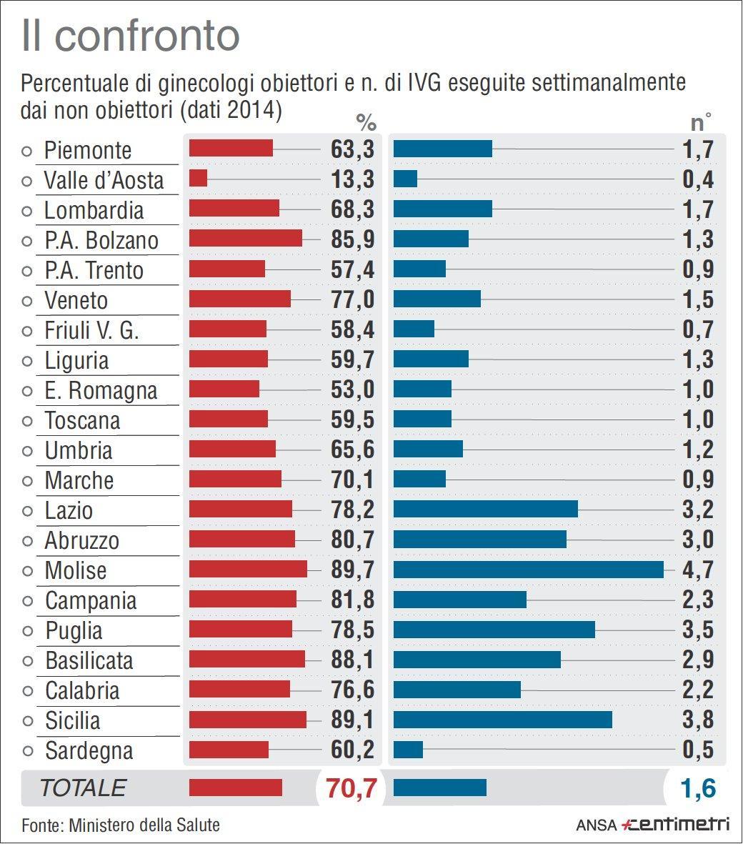 Salute calano gli aborti in italia stabile il numero dei for Numero dei parlamentari in italia