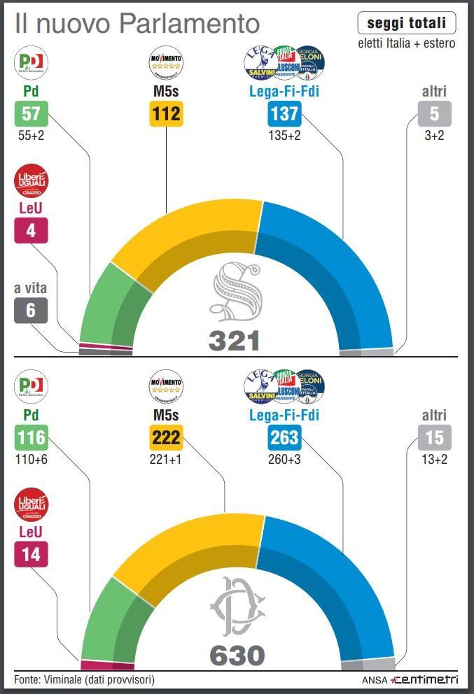 I numeri del parlamento le forze dei partiti for Donne parlamento italiano