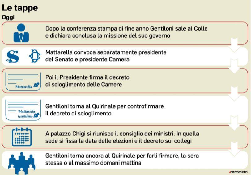 Fine legislatura: Mattarella pronto a sciogliere le Camere entro questa settimana