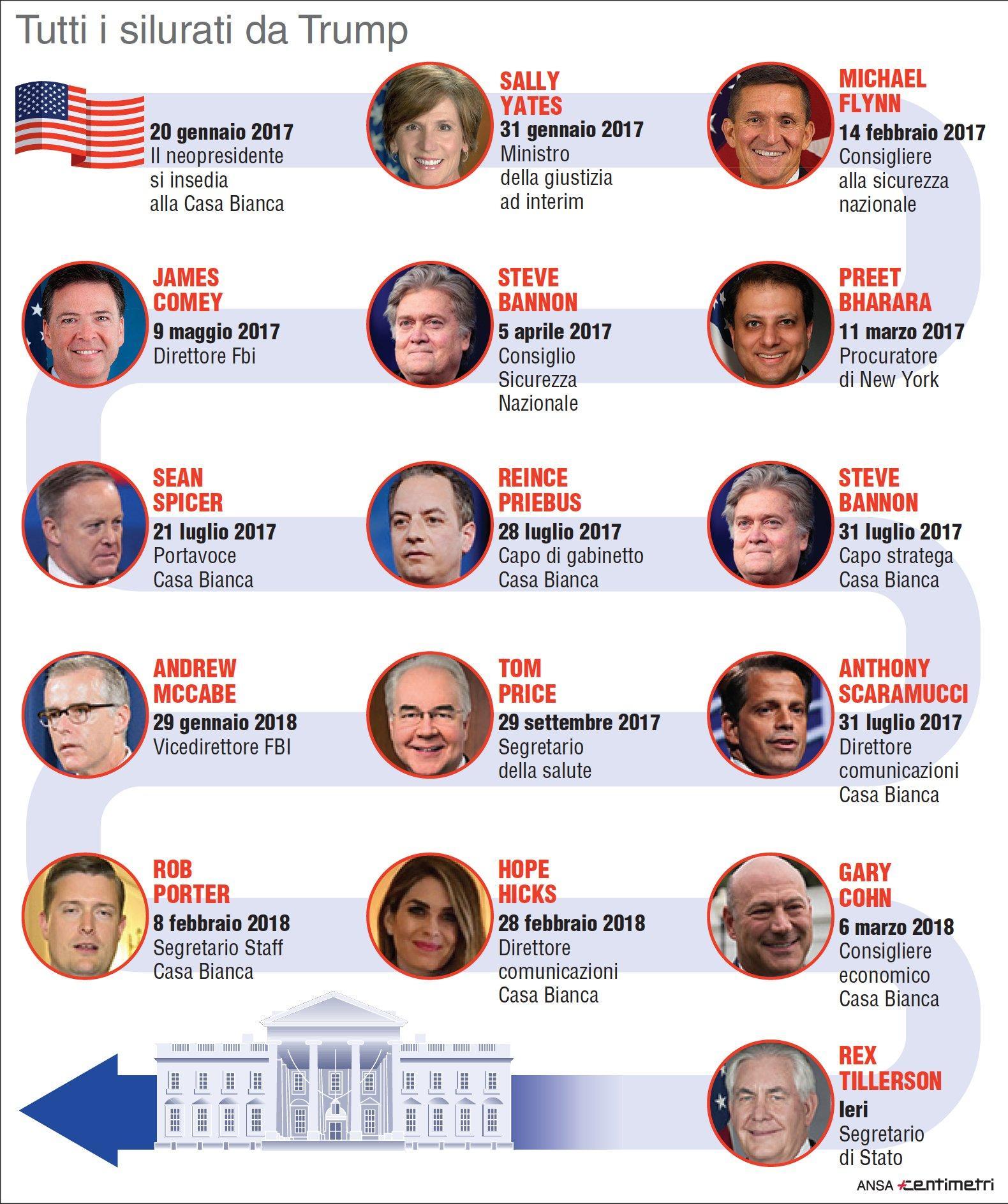 Tutti i membri dello staff licenziati da Trump