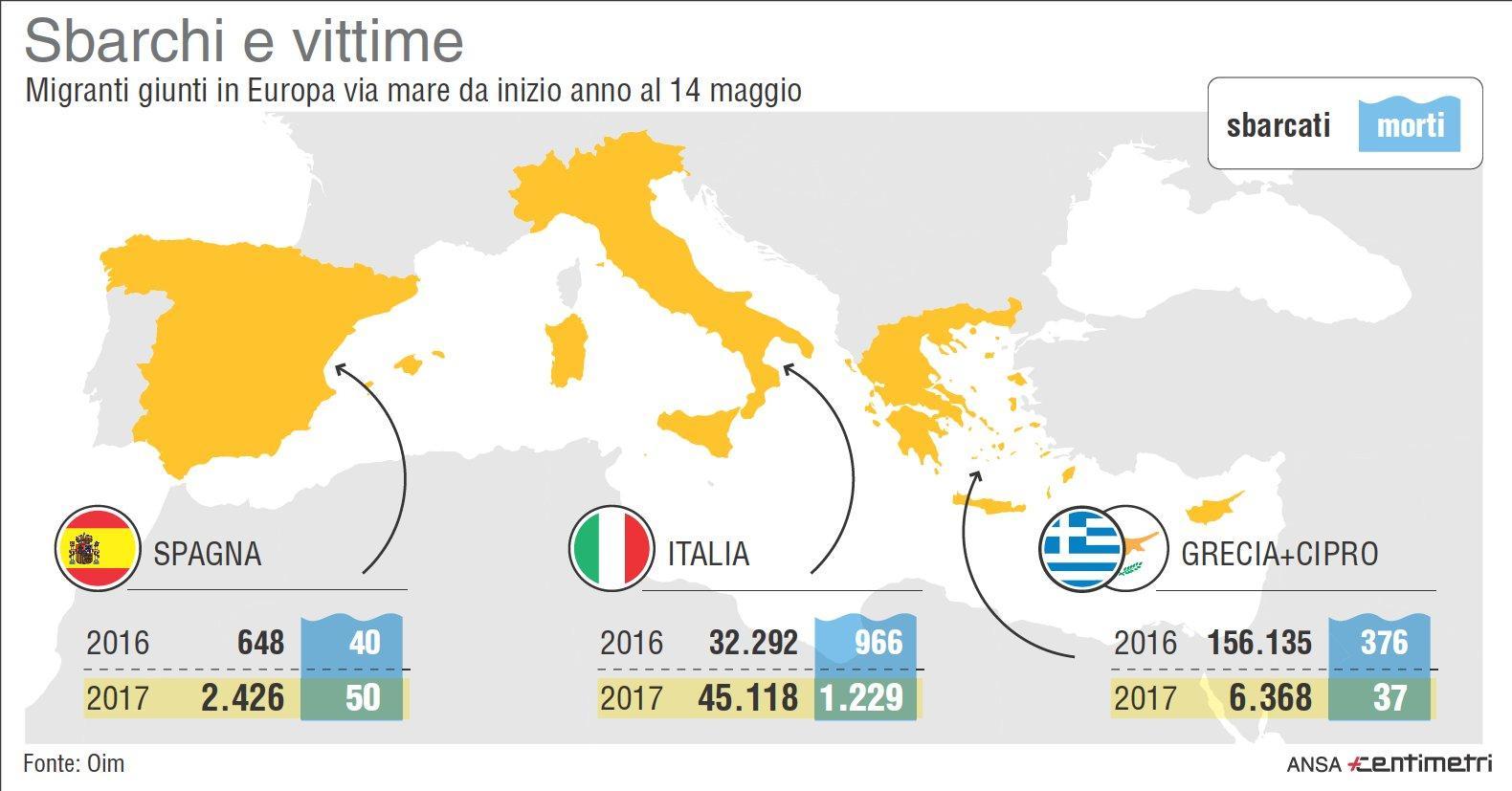 Migranti, sbarchi e vittime nel Mediterraneo