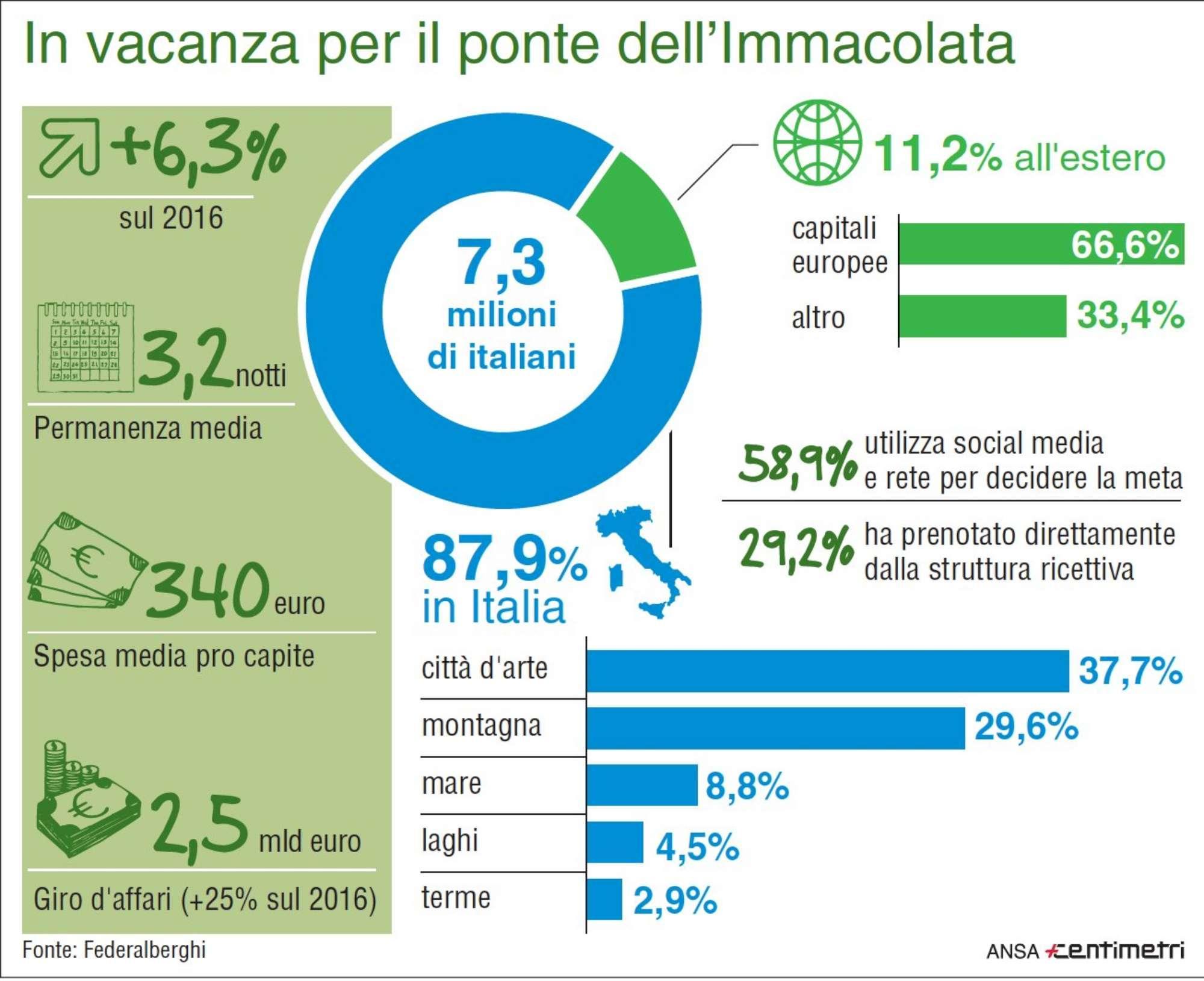 Ponte dell Immacolata, i dati del turismo