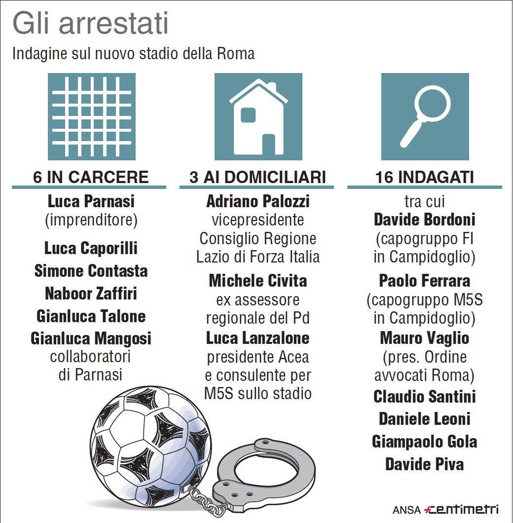 Arrestati e indagati nell indagine sul nuovo stadio della Roma