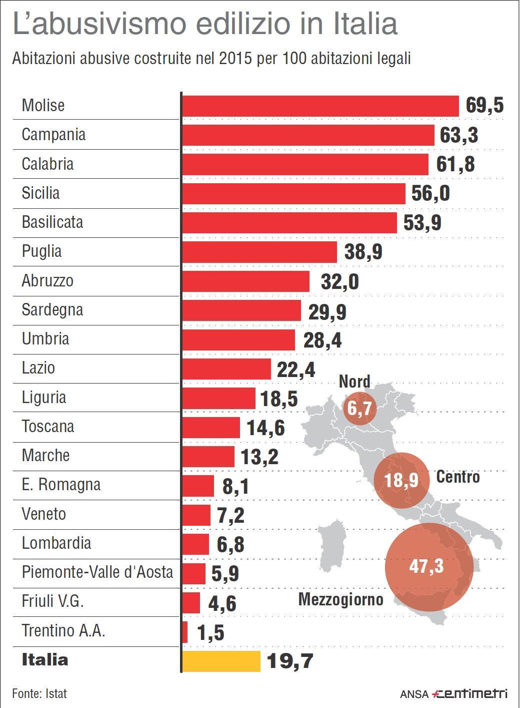 Abusivismo in Italia, la classifica delle regioni peggiori