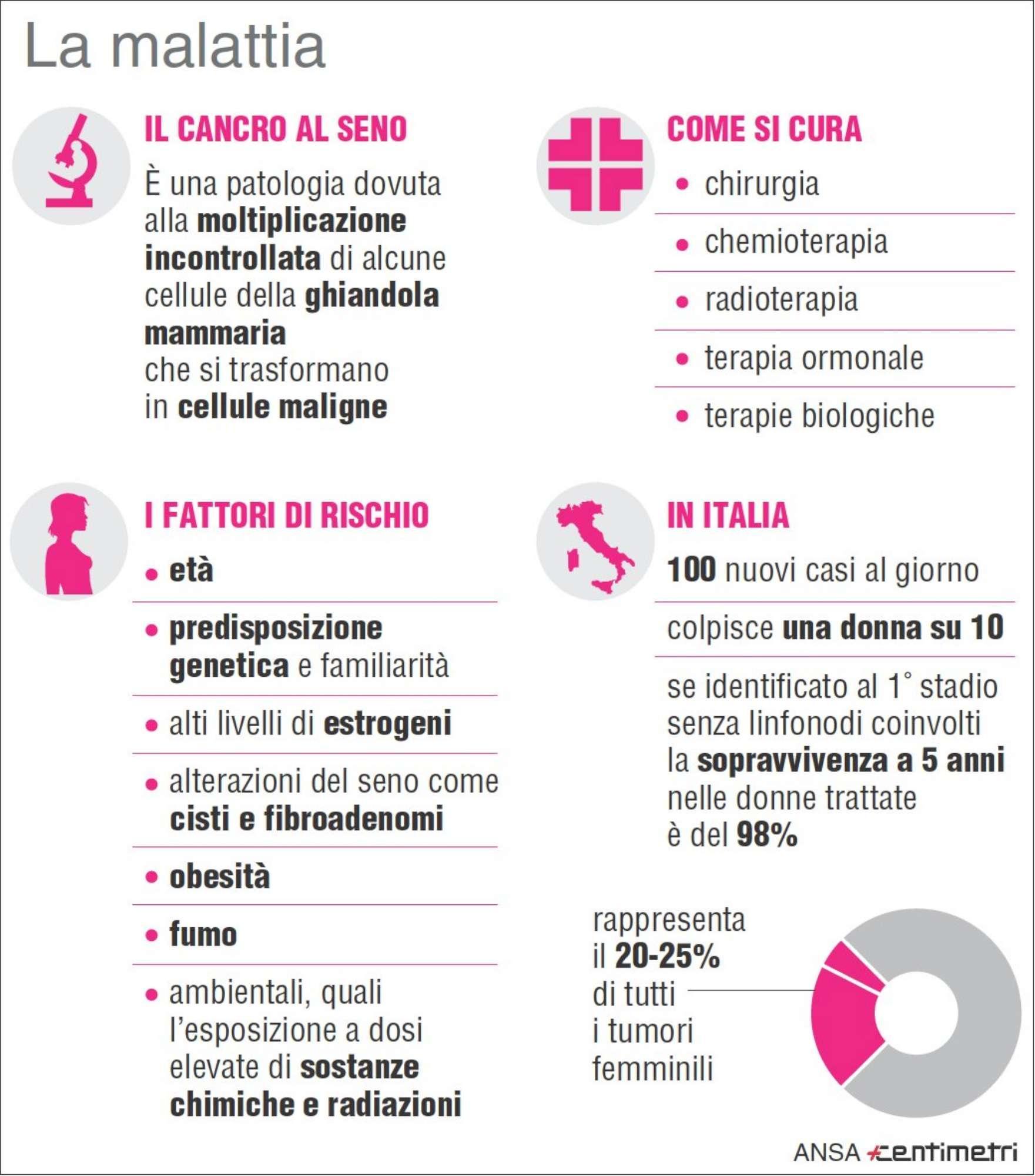 Tumore, come si cura e i fattori a rischio
