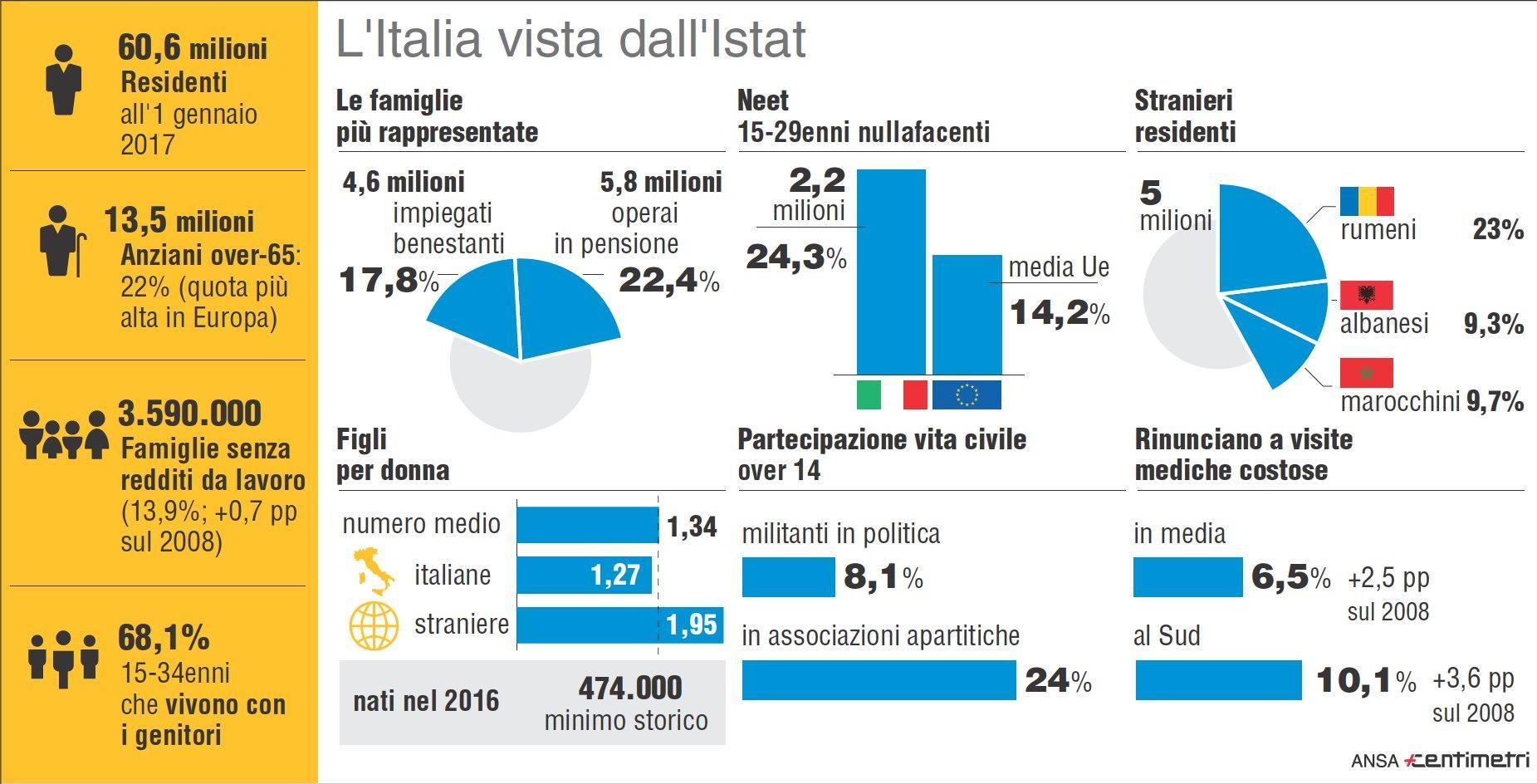 Istat, i dati del rapporto annuale sull Italia