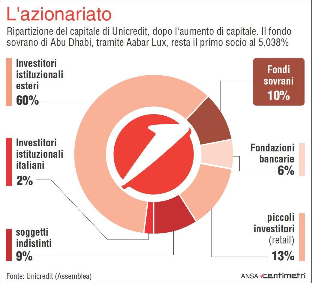 Ecco come è composto l azionariato di Unicredit