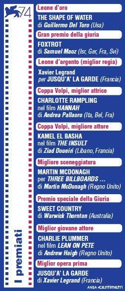 Mostra del Cinema di Venezia: i premiati