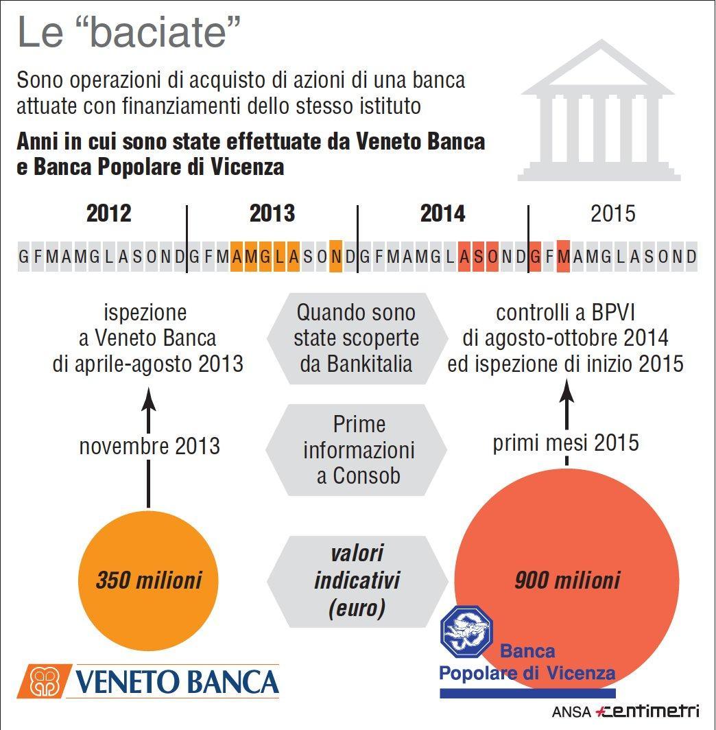 Banche, cosa sono le  baciate