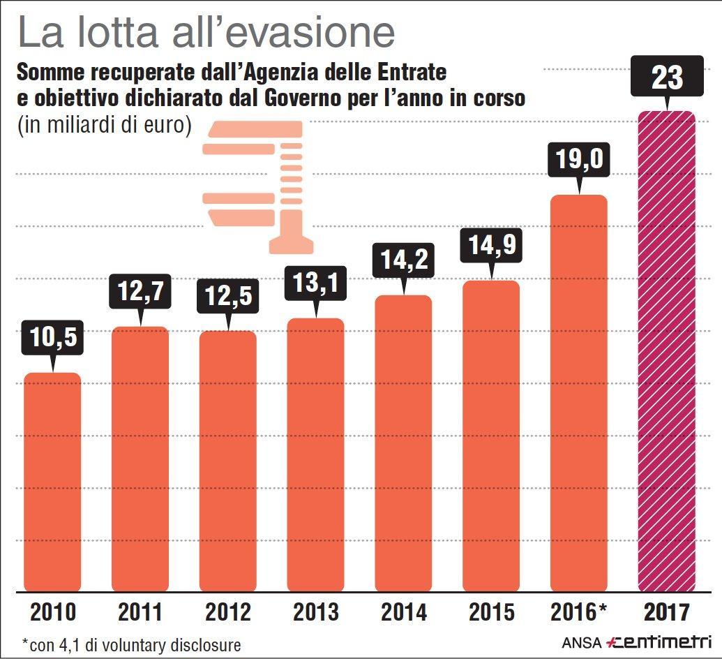 lotta allevasione fiscale ecco  soldi recuperati infografica tgcom