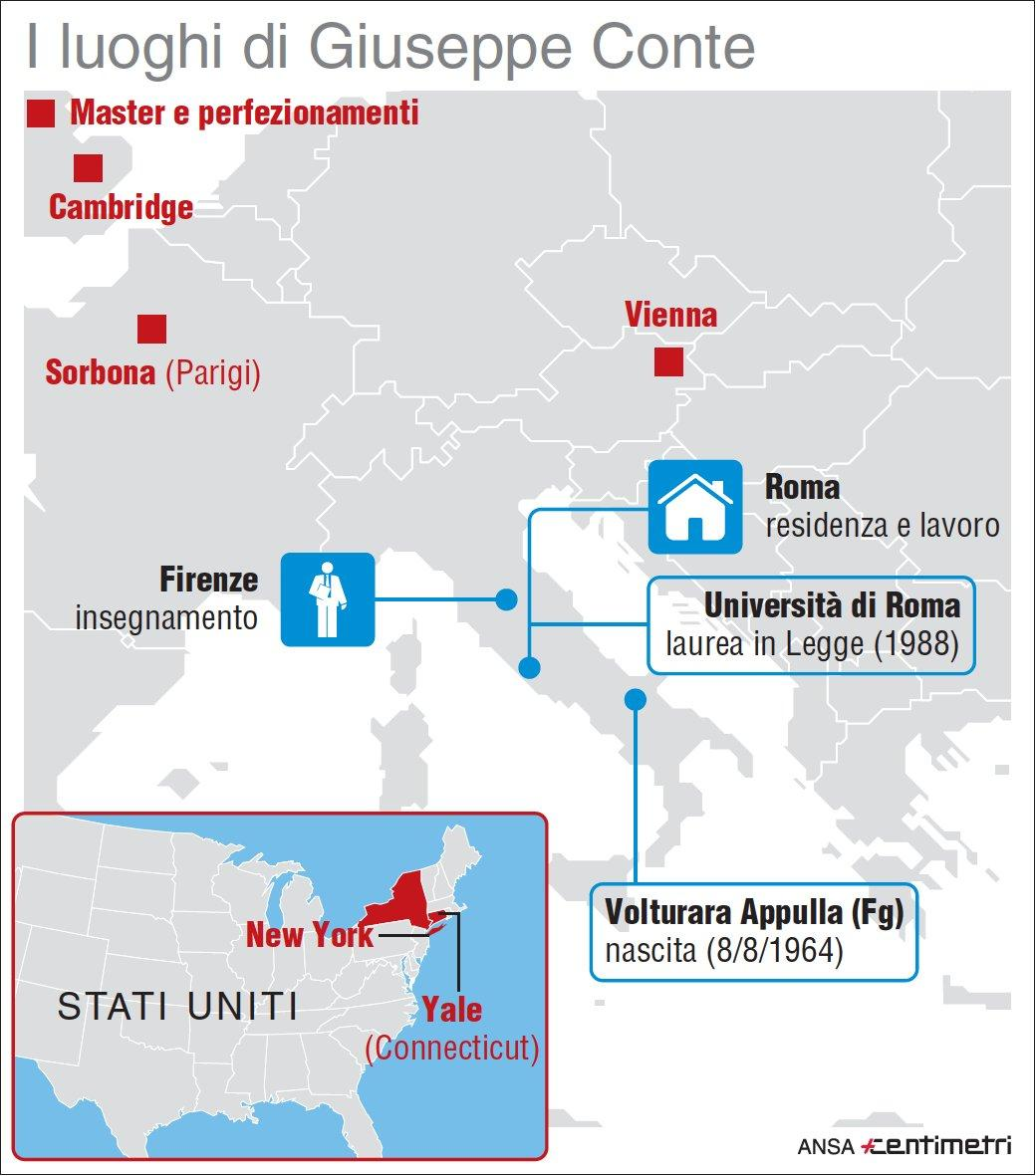 Italia ed estero: i luoghi di Giuseppe Conte