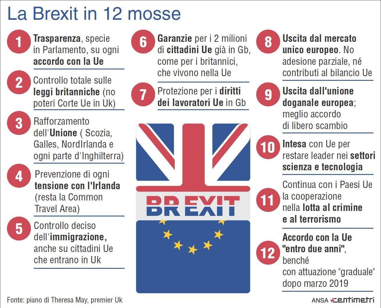 La Brexit in 12 mosse