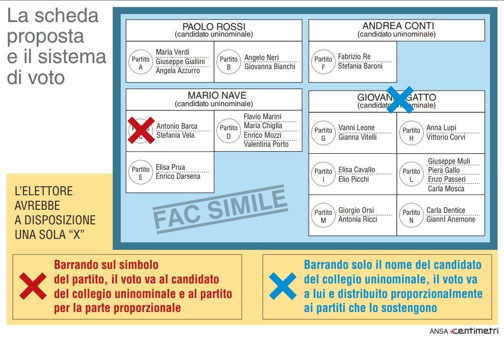 Rosatellum bis, il facsimile della scheda elettorale e sistema di voto