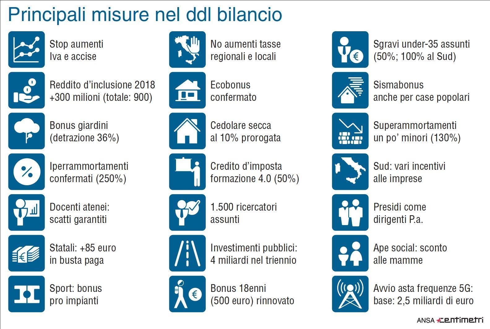 Manovra, ecco le misure principali nel ddl bilancio