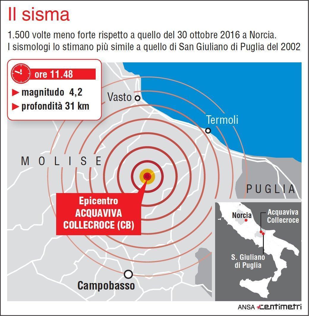 Il terremoto di magnitudo 4.2 che ha colpito il Molise